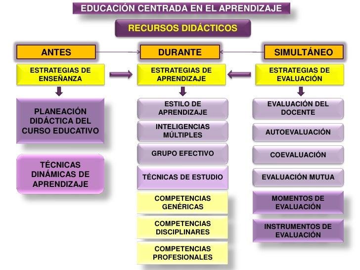 EDUCACIÓN CENTRADA EN EL APRENDIZAJE<br />RECURSOS DIDÁCTICOS<br />ANTES<br />DURANTE <br />SIMULTÁNEO<br />ESTRATEGIAS DE...