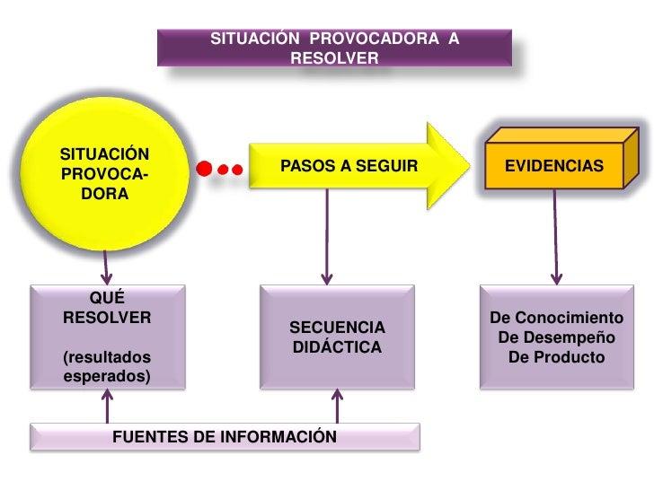 SITUACIÓN  PROVOCADORA  A  RESOLVER<br />SITUACIÓN PROVOCA-<br />DORA<br />PASOS A SEGUIR<br />EVIDENCIAS<br />QUÉ<br />RE...