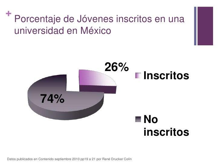 Porcentaje de Jóvenes inscritos en una universidad en México<br />Datos publicados en Contenido septiembre 2010 pp19 a 21 ...