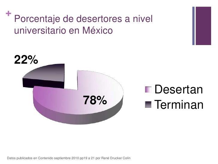 Porcentaje de desertores a nivel universitario en México<br />Datos publicados en Contenido septiembre 2010 pp19 a 21 por ...