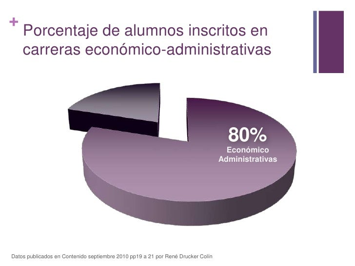 Porcentaje de alumnos inscritos en carreras económico-administrativas<br />Datos publicados en Contenido septiembre 2010 p...