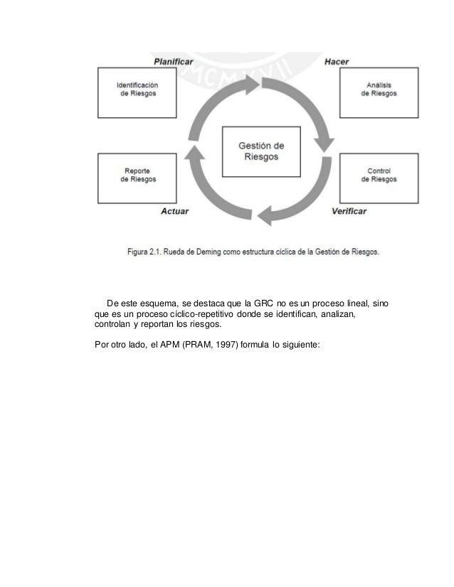 De este esquema, se destaca que la GRC no es un proceso lineal, sino que es un proceso cíclico-repetitivo donde se identif...
