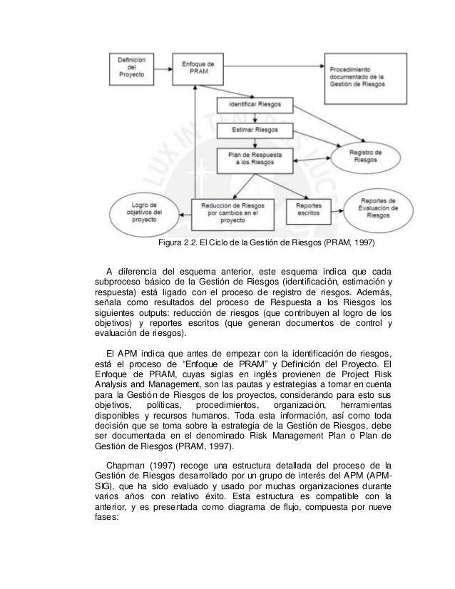 Figura 2.2. El Ciclo de la Gestión de Riesgos (PRAM, 1997) A diferencia del esquema anterior, este esquema indica que cada...