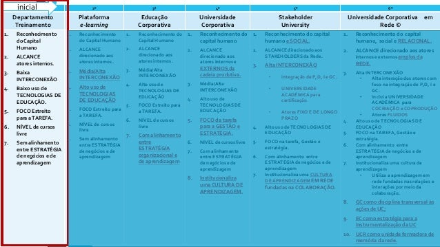 1º 2º 3ª 4º 5º 6º Departamento Treinamento Plataforma e-learning Educação Corporativa Universidade Corporativa Stakeholder...