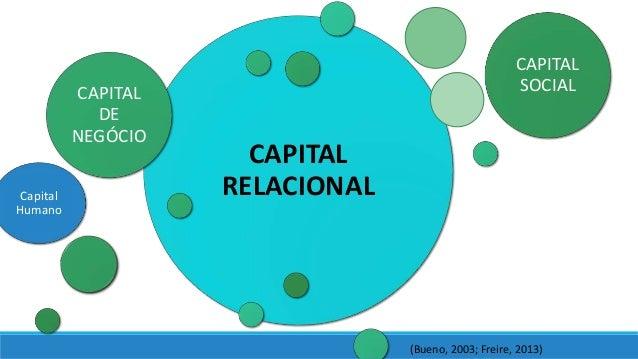 CAPITAL RELACIONAL CAPITAL DE NEGÓCIO CAPITAL SOCIAL (Bueno, 2003; Freire, 2013) Capital Humano