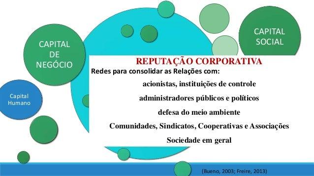 CAPITAL RELACIONAL CAPITAL DE NEGÓCIO CAPITAL SOCIAL (Bueno, 2003; Freire, 2013) REPUTAÇÃO CORPORATIVA Redes para consolid...