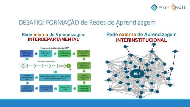 ' Rede interna de Aprendizagem INTERDEPARTAMENTAL Rede externa de Aprendizagem INTERINSTITUCIONAL HUB DESAFIO: FORMAÇÃO de...