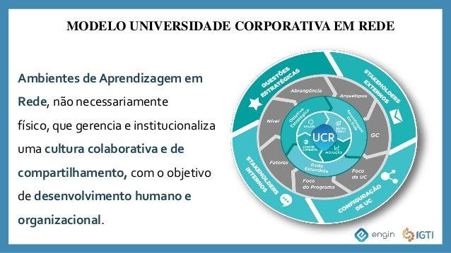 MODELO UNIVERSIDADE CORPORATIVA EM REDE Ambientes de Aprendizagem em Rede, não necessariamente físico, que gerencia e inst...