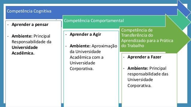 Rede de Aprendizagem entre UniversidadesAcadêmicas e Corporativas 1Competência Cognitiva Competência Comportamental Compet...