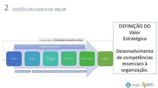 DEFINIÇÃO DO Valor Estratégico Desenvolvimento de competências essenciais à organização. 2 GESTÃO DA CADEIA DE VALOR