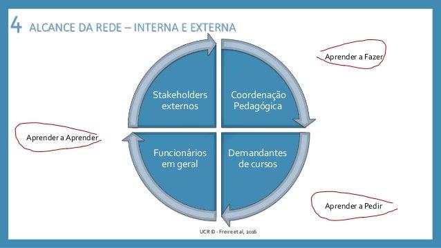 Coordenação Pedagógica Demandantes de cursos Funcionários em geral Stakeholders externos UCR © - Freire et al, 2016 Aprend...