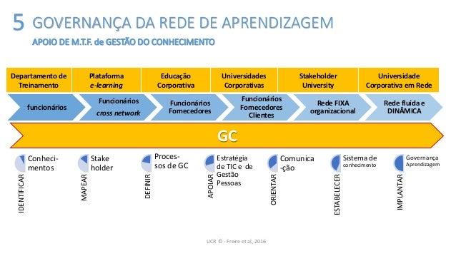 UCR © - Freire et al, 2016 Departamento de Treinamento Plataforma e-learning Educação Corporativa Universidades Corporativ...