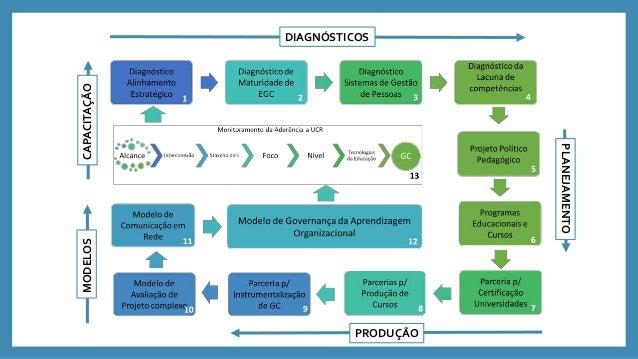 Gestão de Pessoas Infra estrutura LogísticaTecnologia Adm. financeiro Compras Recepção Seleção Priorização e Proposição Pl...