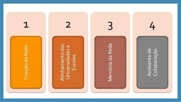 1. Criação da Rede interinstitucional de aprendizagem. 1. Diagnóstico da LACUNA DE COMPETÊNCIAS a serem superadas. 2. MAPE...