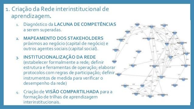 2Alinhamento dos Programas Educacionais Interinstitucionais. 1. Elaboração do PPP DA REDE de Aprendizagem. 2. Definição da...