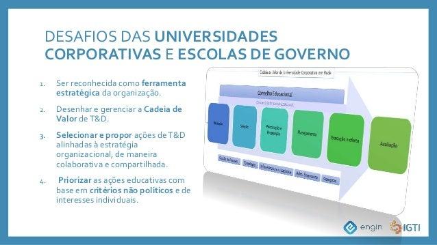 DESAFIOS DAS UNIVERSIDADES CORPORATIVAS E ESCOLAS DE GOVERNO 1. Ser reconhecida como ferramenta estratégica da organização...