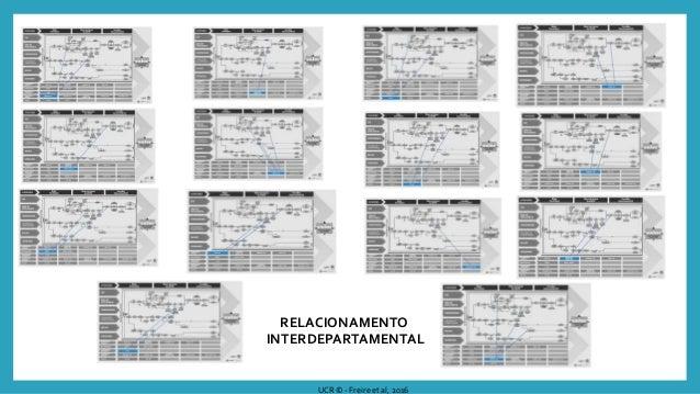 IDENTIFICAÇÃO DOS CONHECIMENTOS ESSENCIAIS A SEREM GERENCIADOS UCR © - Freire et al, 2016