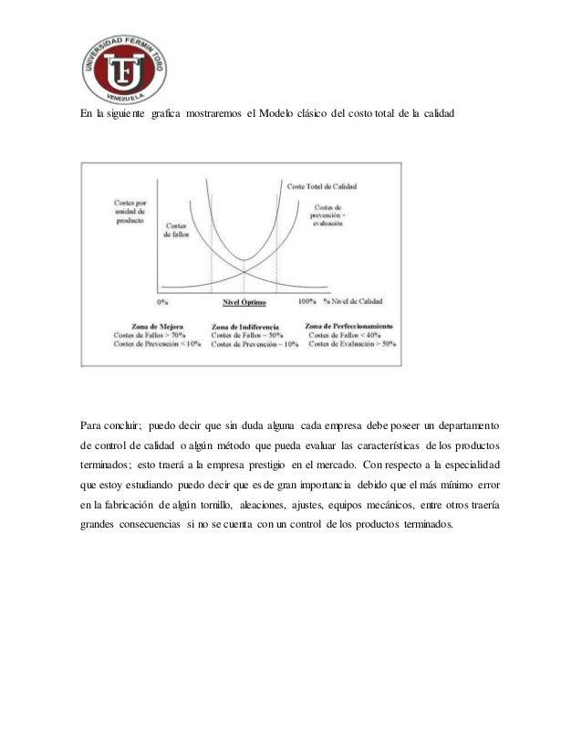 En la siguiente grafica mostraremos el Modelo clásico del costo total de la calidad Para concluir; puedo decir que sin dud...