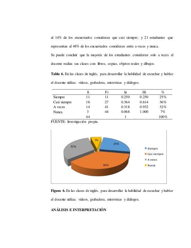 al 14% de los encuestados consideran que casi siempre; y 21 estudiantes que representan al 48% de los encuestados consider...