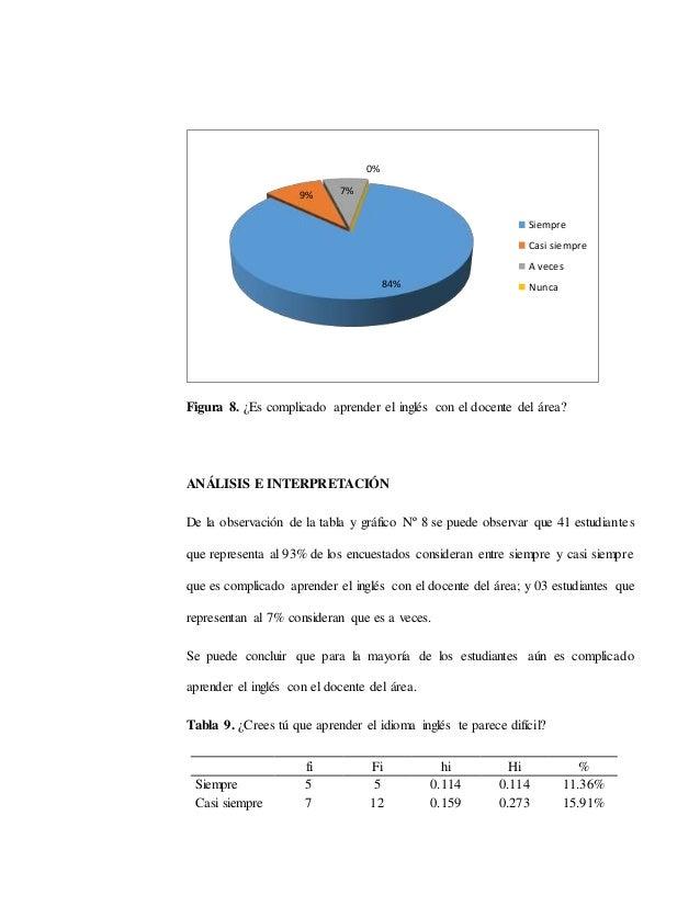 Figura 8. ¿Es complicado aprender el inglés con el docente del área? ANÁLISIS E INTERPRETACIÓN De la observación de la tab...