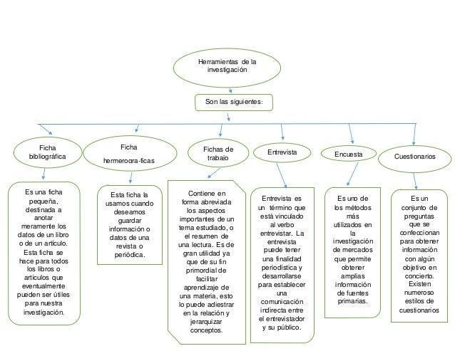 HERRAMIENTAS DE LA INVESTIGACION Slide 3