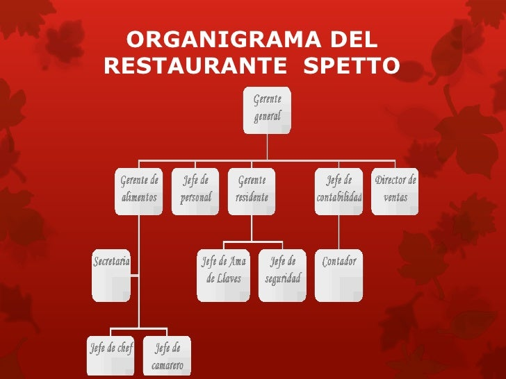 Restaurante Spetto Marking