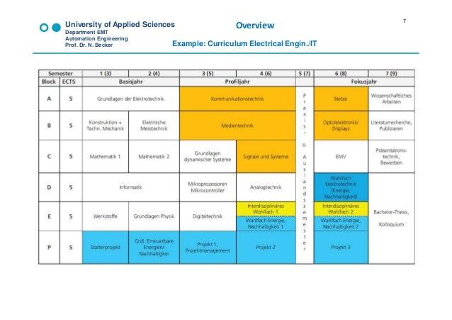 University Of Applied Sciences Department Emt Automation