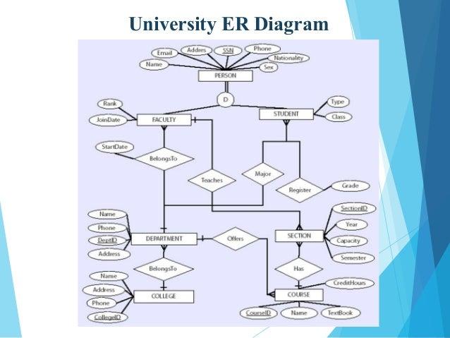University Er