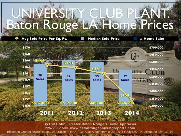 UNIVERSITY CLUB PLANT. Baton Rouge LA Home Prices $150 $152 $154 $157 $159 $161 $163 $166 $168 $170 2011 2012 2013 2014 $3...