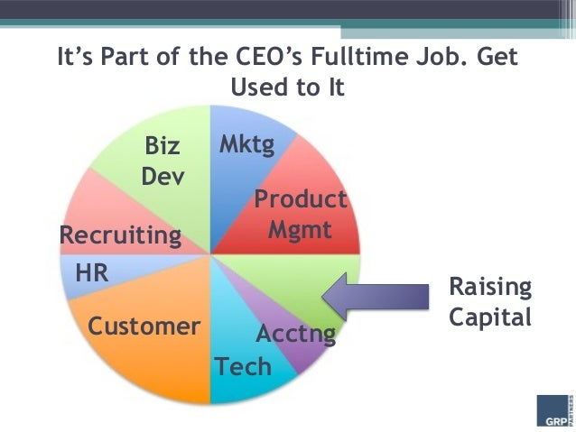 It's Part of the CEO's Fulltime Job. Get                Used to It       Biz    Mktg       Dev                 ProductRecr...