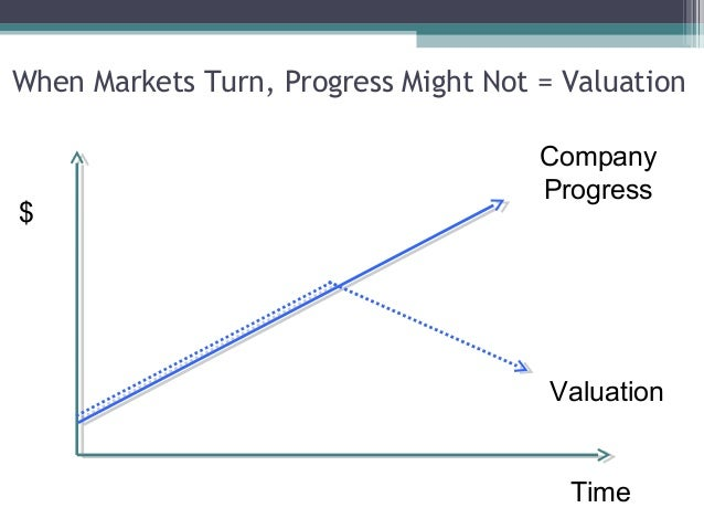 When Markets Turn, Progress Might Not = Valuation                                      Company                            ...