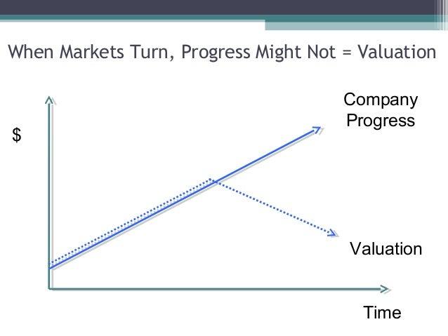 When Markets Turn, Progress Might Not = Valuation                                      Company                            ...