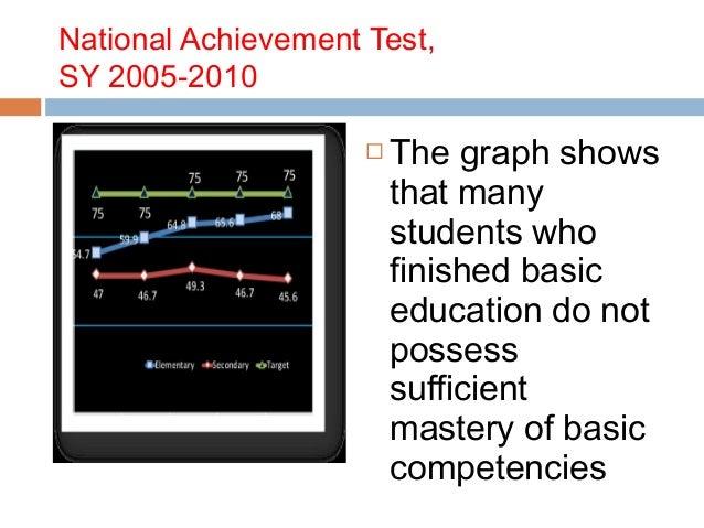 national achievement test in philippines Manila - the results of the national achievement test (nat) held in  filipino  and hekasi (heograpiya, kasaysayan, sibika) with 40 test.
