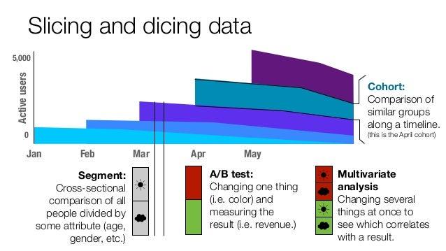 MayAprMarFeb Slicing and dicing data Jan 0 5,000 Activeusers Cohort: Comparison of similar groups along a timeline. (this ...