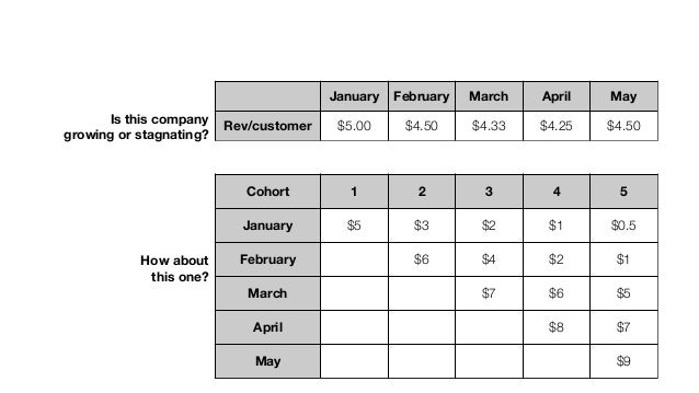 January February March April May Rev/customer $5.00 $4.50 $4.33 $4.25 $4.50 Is this company growing or stagnating? Cohor...
