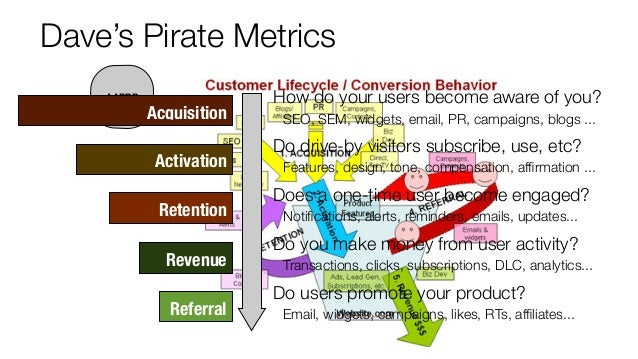 Dave's Pirate Metrics AARRR Acquisition How do your users become aware of you? SEO, SEM, widgets, email, PR, campaigns, bl...