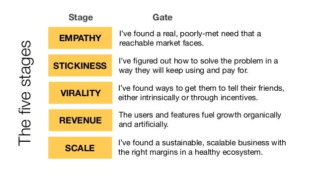Stage EMPATHY I've found a real, poorly-met need that a reachable market faces. STICKINESS I've figured out how to solve th...