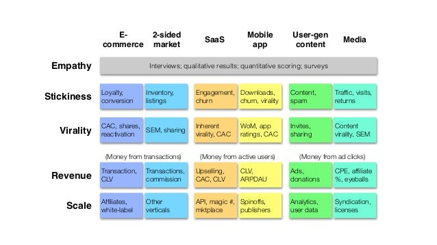 Empathy Stickiness Virality Revenue Scale E- commerce SaaS Media Mobile app User-gen content 2-sided market Interviews;...