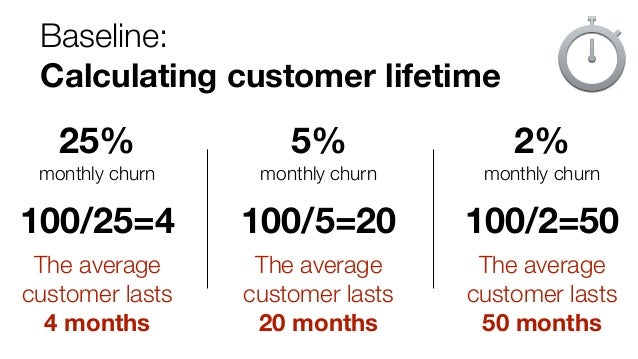 Baseline: Calculating customer lifetime 25% monthly churn 100/25=4 The average customer lasts 4 months 5% monthly churn...