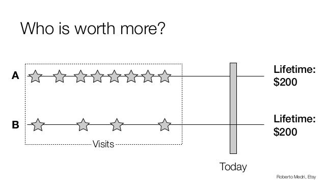 Who is worth more? Today A Lifetime: $200 Roberto Medri, Etsy B Lifetime: $200 Visits
