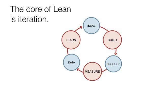 The core of Lean is iteration.