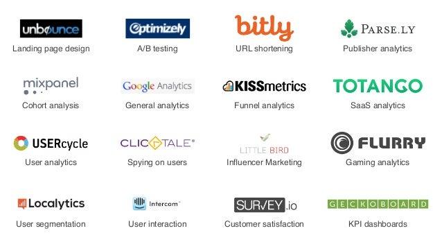Landing page design A/B testing Cohort analysis General analytics URL shortening Funnel analytics Influencer Marketing Publ...