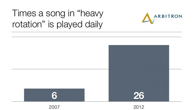 """Times a song in """"heavy rotation"""" is played daily 2007 2012 266"""