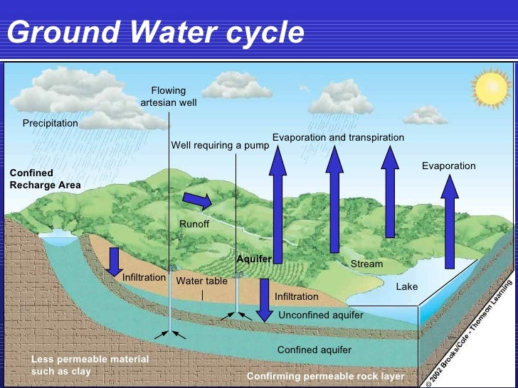 Table Water Cycle Diagram Block And Schematic Diagrams