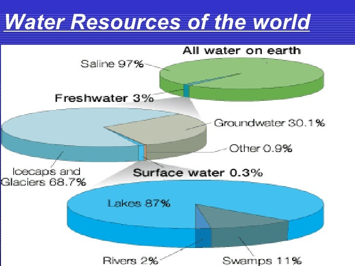 What Natural Resources Come From Our Ocean