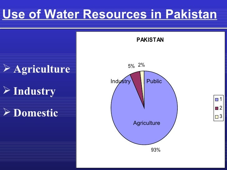 Scarcity Of Natural Resources Ppt