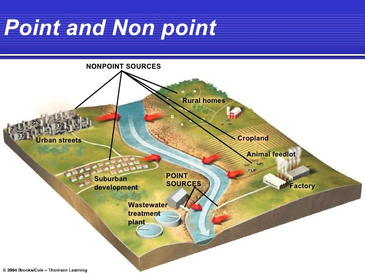 nonpoint source pollution examples google search environmental