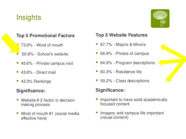 Research Study College Admission Student Digital Media Habits During Post Highschool College Search Slide 3