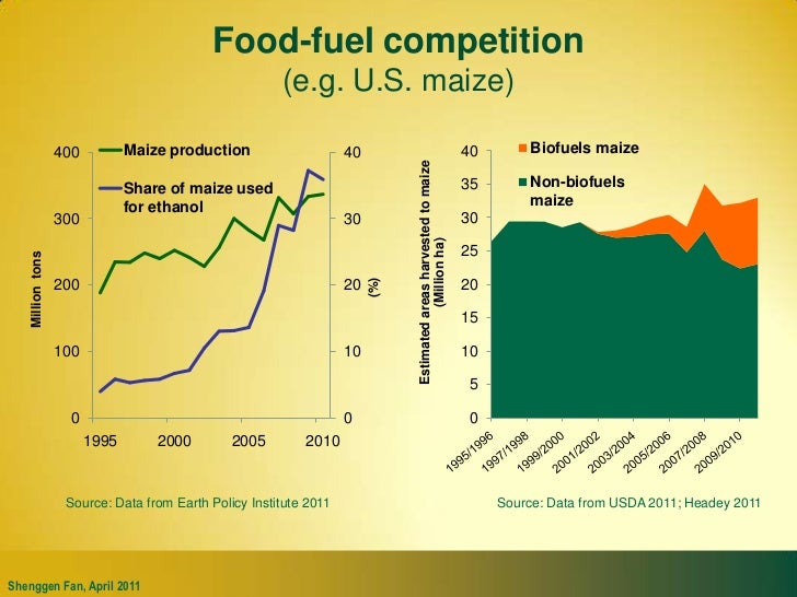 Food-fuel competition(e.g. U.S.maize)<br />Source: Data from Earth Policy Institute 2011<br />Source: Data from USDA 2011;...