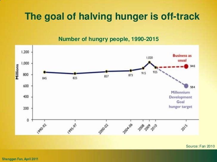 The goal of halving hunger is off-track<br />Number of hungry people, 1990-2015<br />946<br />584<br />Source: Fan 2010<br />